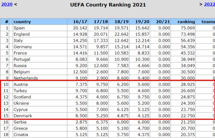 Таблиця коефіцієнтів УЄФА. З конкурентами важко? Борімося з собою - изображение 2