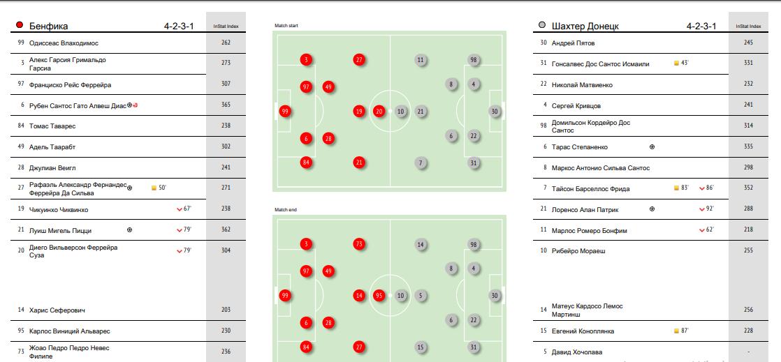 InStat виділив найбільш корисного гравця Шахтаря у матчі з Бенфікою - изображение 1