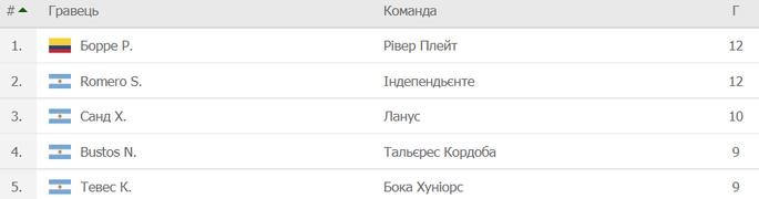 Бока побеждает по-русски, Марадона с радостью вылетает. В завершение чемпионата Аргентины - изображение 3