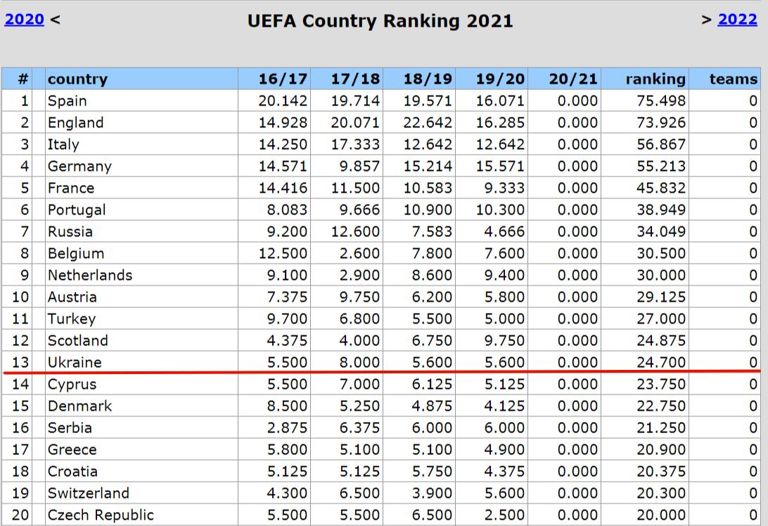 Таблиця коефіцієнтів УЄФА. Мінімум п'ятирічки подоланий, або З перспективами бонусу - изображение 2