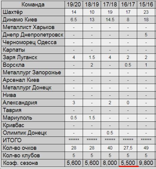 Таблиця коефіцієнтів УЄФА. Мінімум п'ятирічки подоланий, або З перспективами бонусу - изображение 1