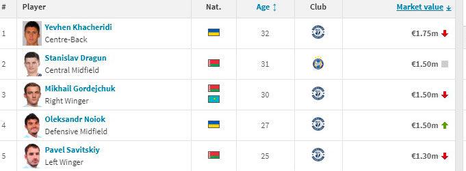 Transfermarkt: Хачериди - самый дорогой игрок чемпионата Беларуси - изображение 1