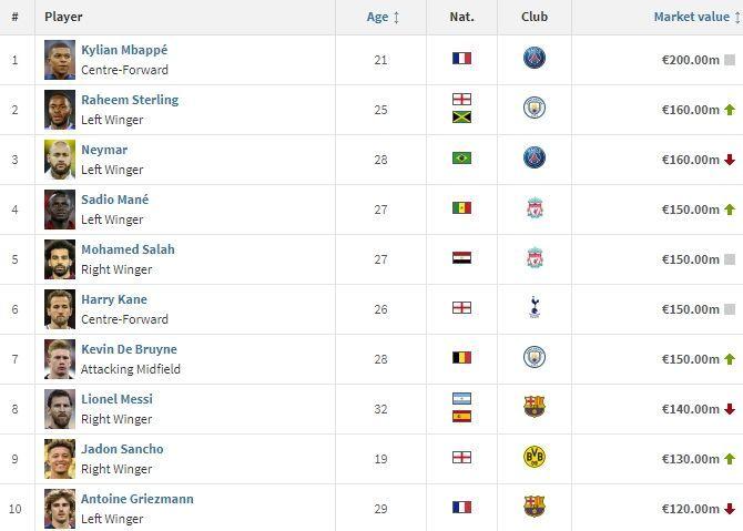 ТОП-10 самых дорогих футболистов мира по версии Transfermarkt – Месси опустился на 8-е место - изображение 1