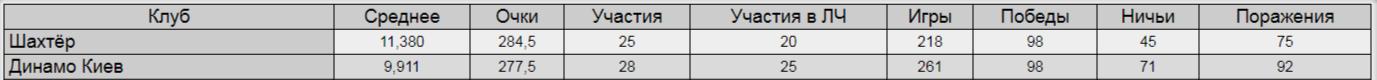 История еврокоэффициентов. Как Шахтер стал главным поставщиком очков для Украины, опередив Динамо - изображение 3