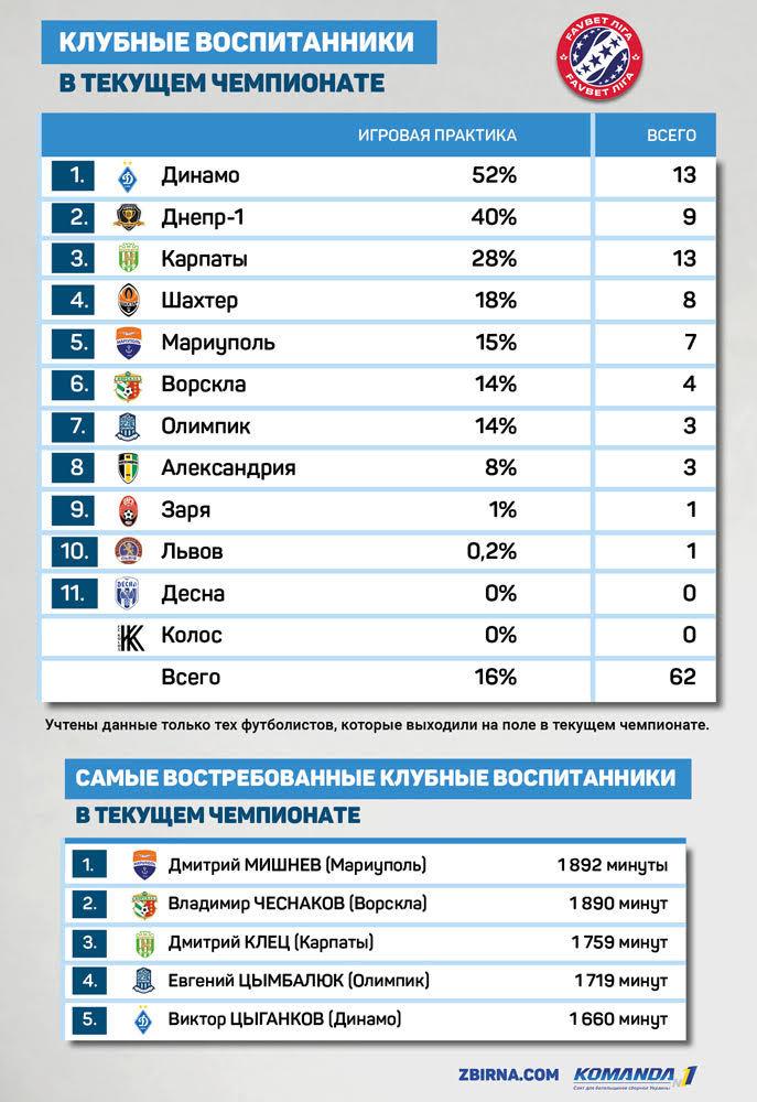 Динамо – лидер УПЛ по игровой практике своих воспитанников - изображение 1
