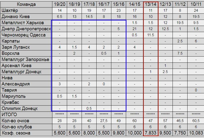 Історія єврокоефіцієнтів. Унікальний сезон 2013/14: гранди опинилися за спиною одразу двох клубів - изображение 3