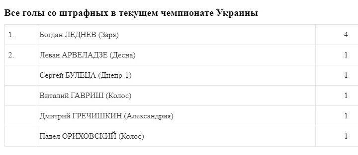 Леднев - лучший исполнитель штрафных ударов в нынешнем сезоне УПЛ - изображение 1