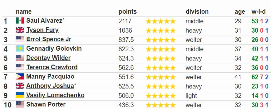 Ломаченко впав на 9-е місце в рейтингу кращих боксерів світу - изображение 1