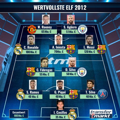 Домінування Іспанії, Роналду продовжує гонитву за Мессі - Transfermarkt назвав збірну найдорожчих гравців 2012 - изображение 1