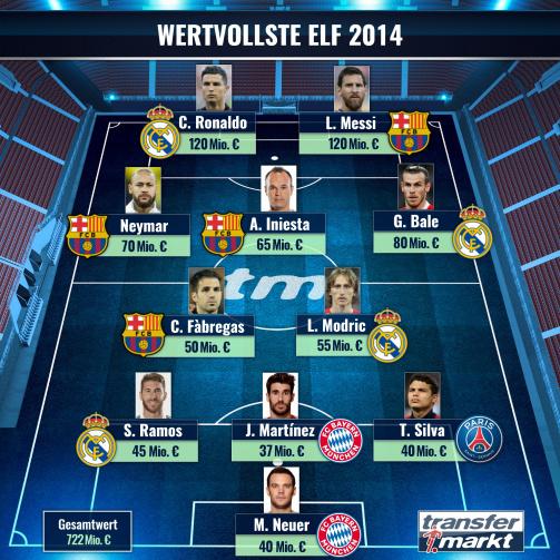 Роналду наздоганяє Мессі, Бейл виходить на третє місце - Transfermarkt назвав збірну найдорожчих гравців 2014 - изображение 1