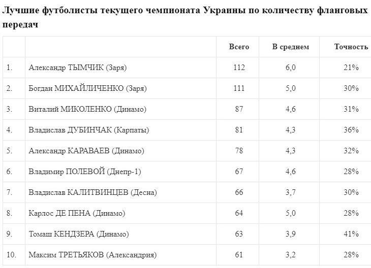 Тымчик - лидер УПЛ по количеству фланговых передач. Кендзера - по качеству - изображение 1