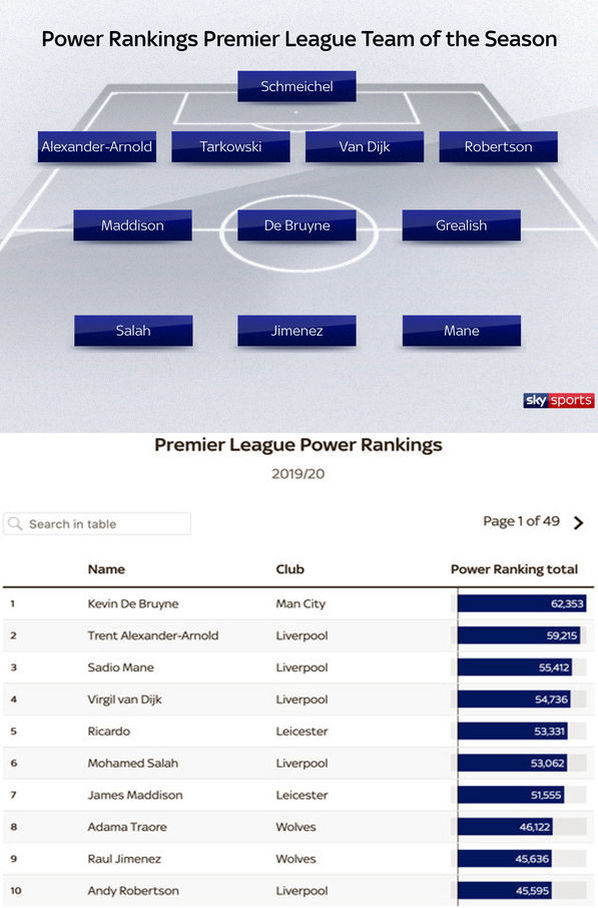 Шмейхель, КДБ и ТАА: Sky Sports составил символическую сборную АПЛ согласно Power Rankings - изображение 1