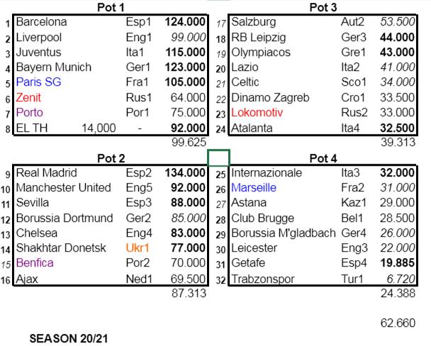 Кубок может нивелировать смысл плей-оффа за ЛЕ. А также другие особенности украинской заявки на еврокубки 2020/21 - изображение 2