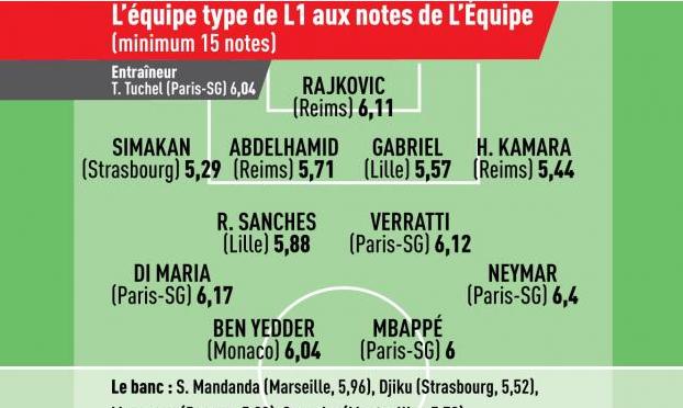 L'Equipe составил символическую сборную Лиги 1. Неймар, Мбаппе и Ренату Саншеш в составе - изображение 1
