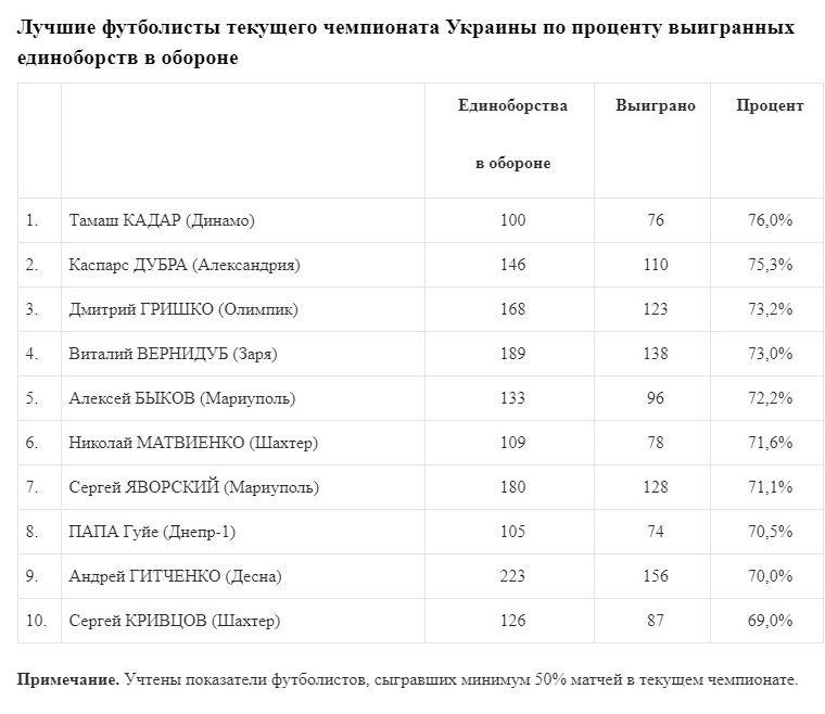 Томаш Кадар - лучший игрок УПЛ по проценту выигранных единоборств - изображение 1