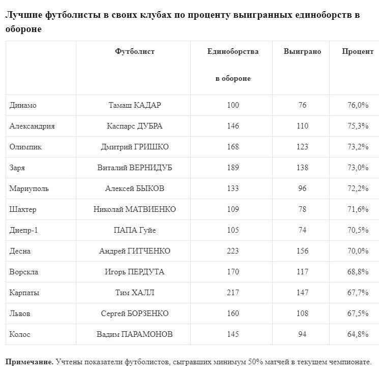 Томаш Кадар - лучший игрок УПЛ по проценту выигранных единоборств - изображение 2