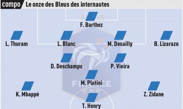 Читатели L'Equipe составили сборную Францию всех времен. Зидан, Мбаппе и Платини в составе - изображение 1