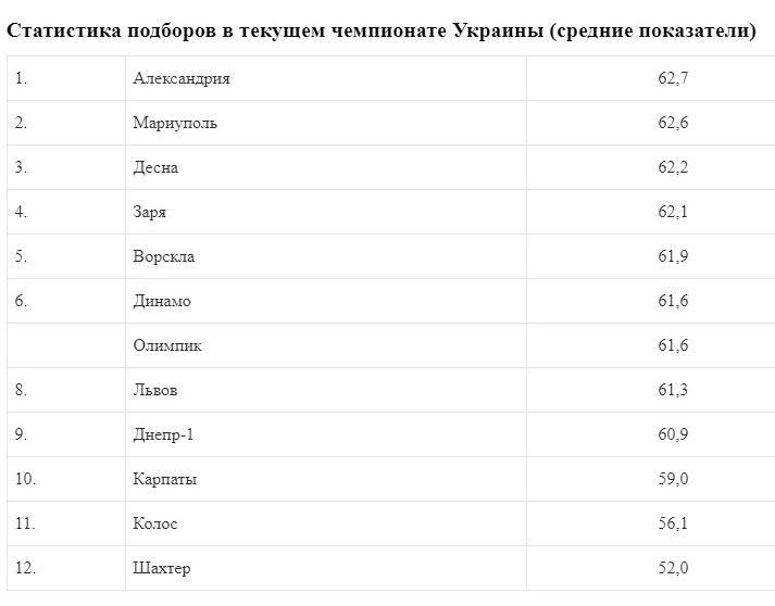 Мариуполь - лидер УПЛ по количеству перехватов, Александрия - лучшая по подборам - изображение 2