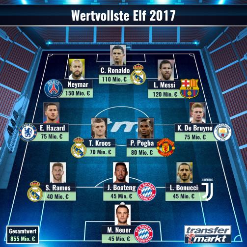 Неймар обогнал Месси, доминирование Реала - Transfermarkt назвал сборную самых дорогих игроков 2017 - изображение 1