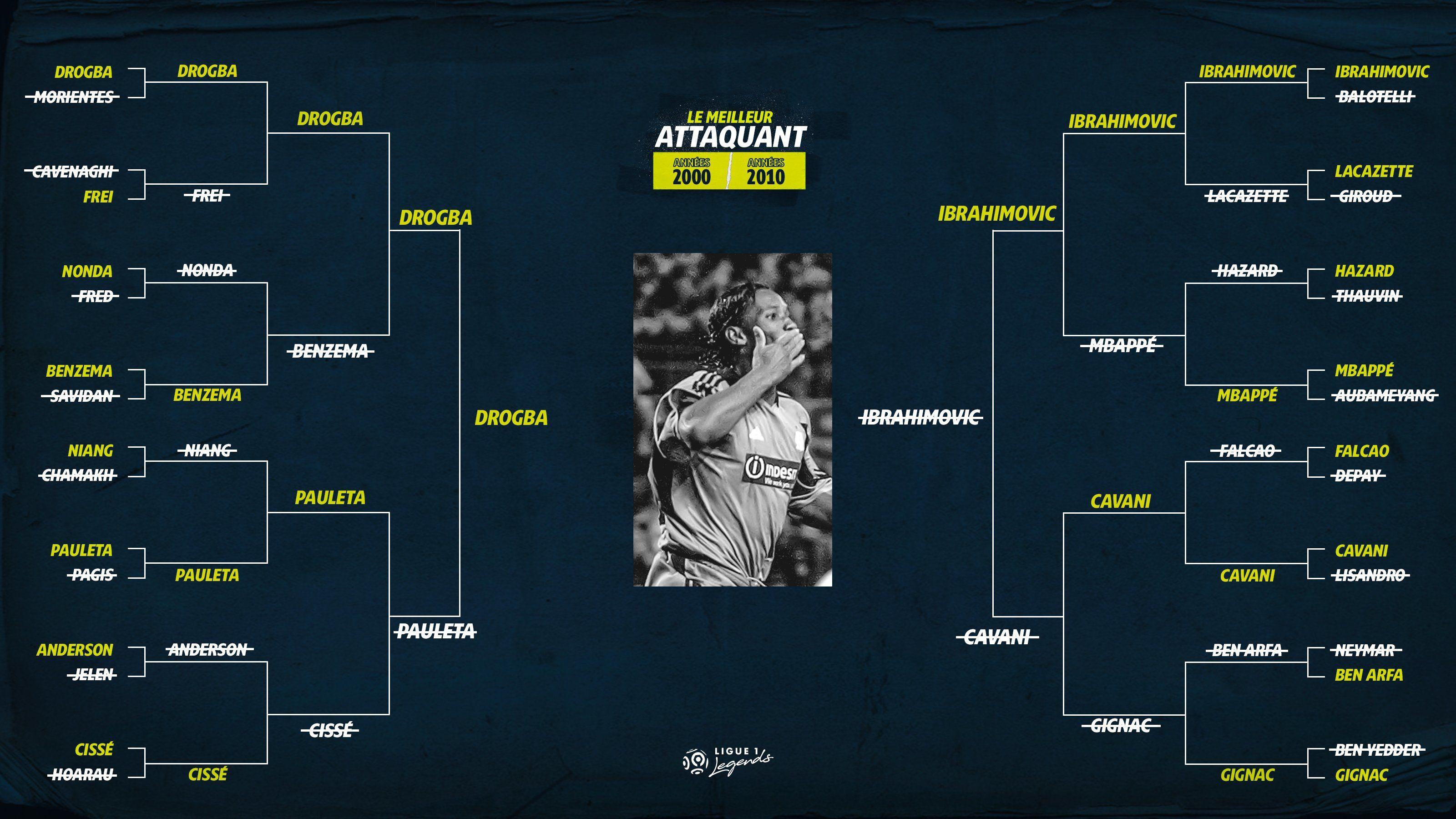 Дрогба обійшов Ібрагімовича в фіналі голосування за найкращого форварда Ліги 1 - изображение 1