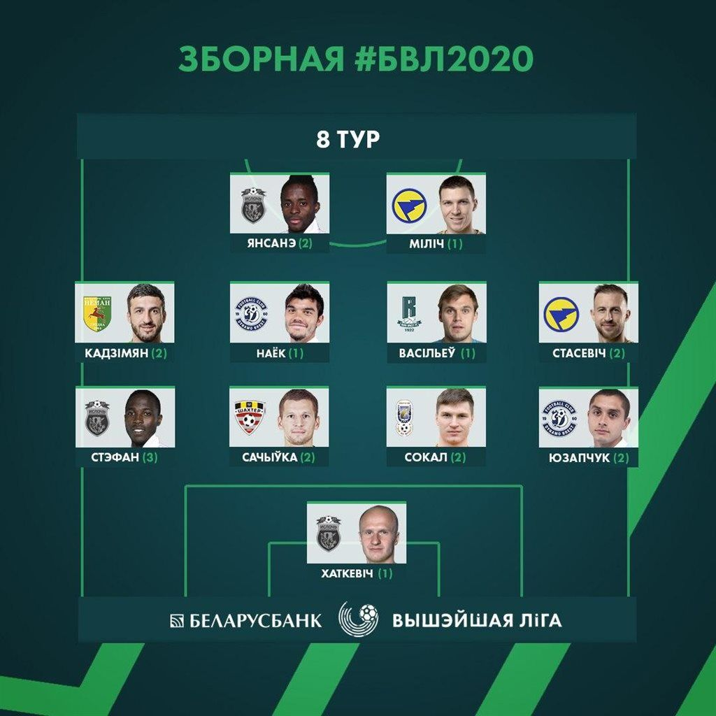 Нойок и Кадимян – в сборной 8-го тура чемпионата Беларуси - изображение 1
