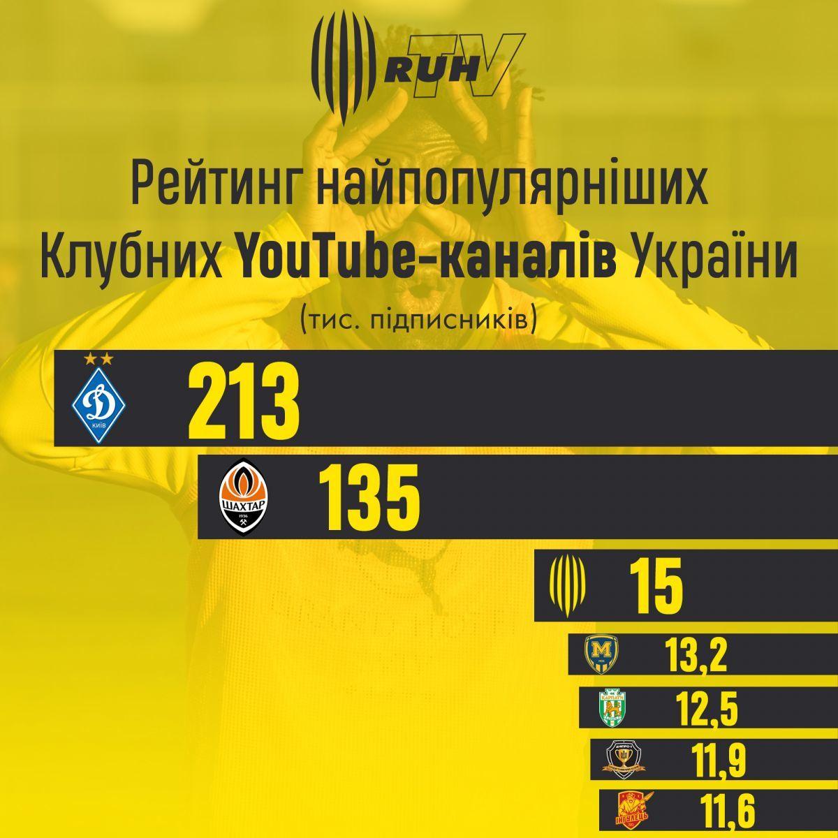 Рух вийшов на 3-е місце серед українських клубів за кількістю підписників на Youtube - изображение 1