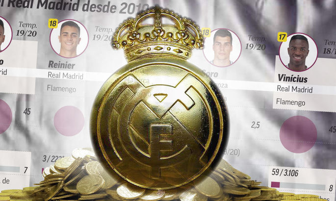 Трансфер Лунина как тенденция. За последние десять лет Реал потратил более 400 млн. на игроков до 21-го года