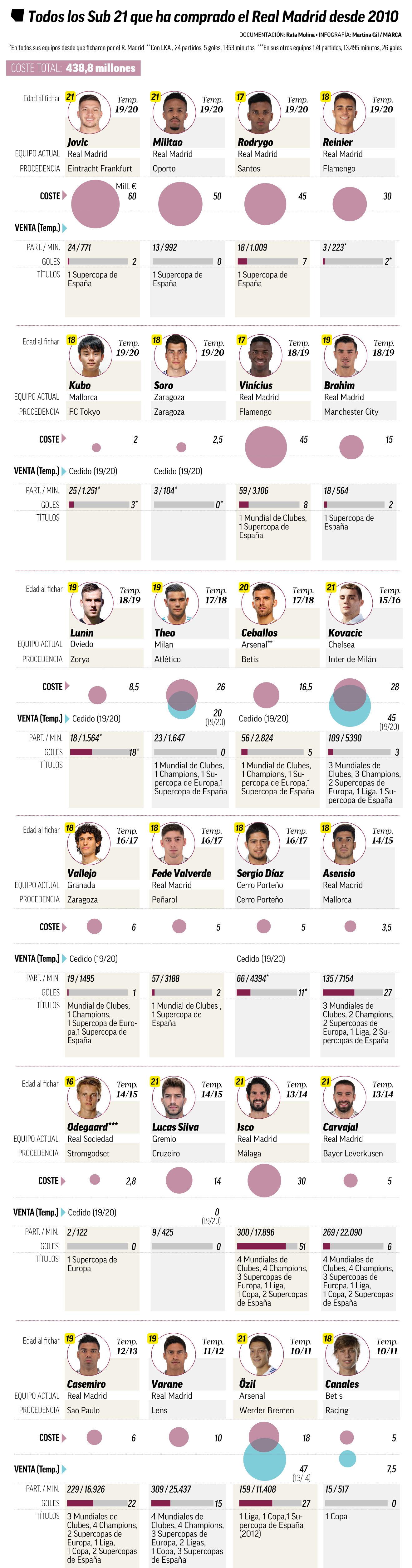 Трансфер Луніна як тенденція. За останніх десять років Реал витратив понад 400 млн на гравців до 21-го року - изображение 1
