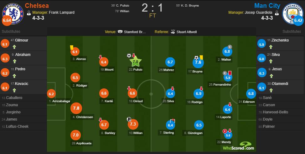 Вместе с Фернандиньо Зинченко получил самую низкую оценку за матч с Челси - изображение 1