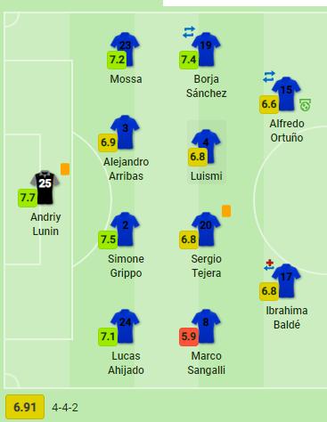 Лунин получил лучшую оценку среди всех игроков матча Овьедо - Мирандес - изображение 1