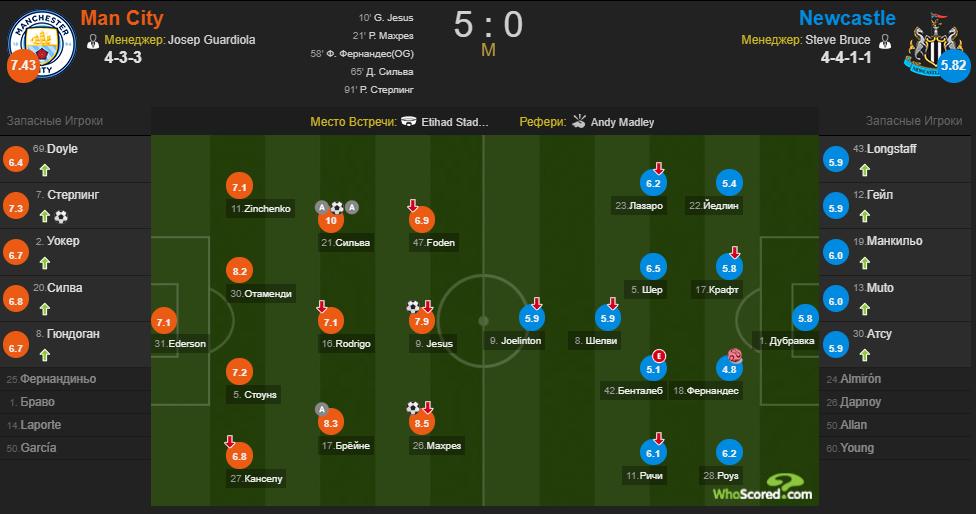 Зинченко поставили оценку за победный матч Манчестер Сити с Ньюкаслом - изображение 1