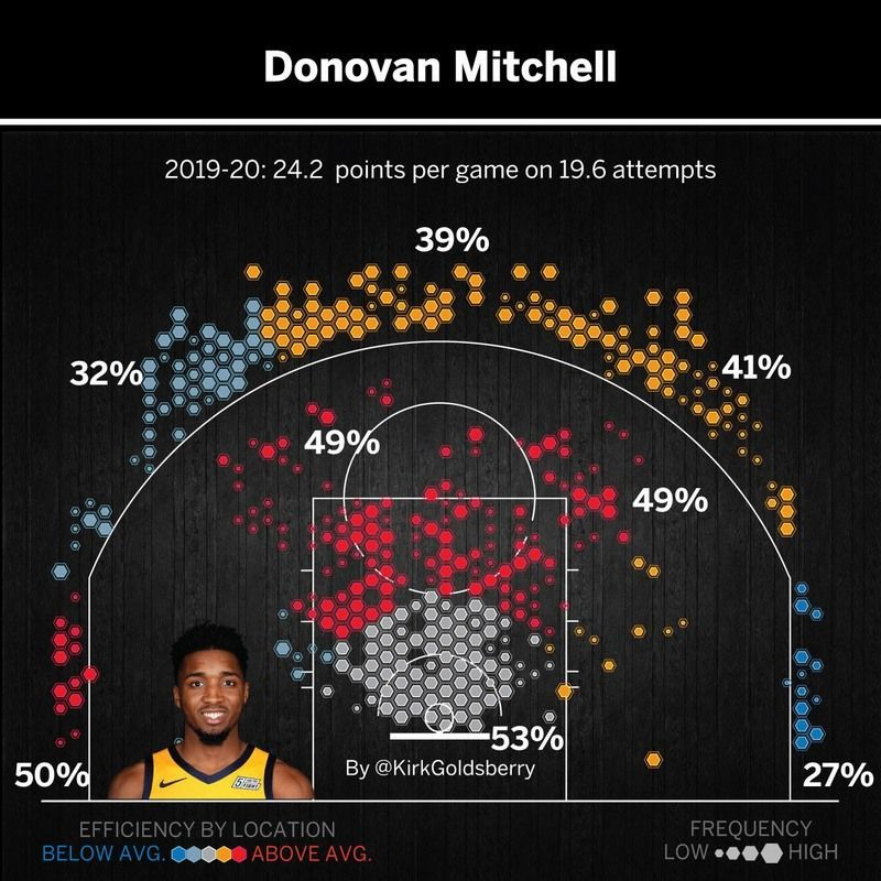 Рестарт сезону в НБА: 8 гравців, які можуть вплинути на долю плей-офф - изображение 3