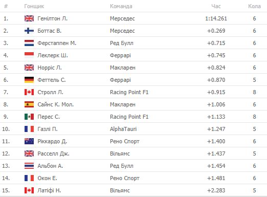 Формула-1. Гран-прі Угорщини. Результати кваліфікаційних заїздів - изображение 2