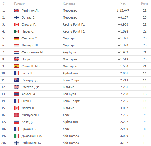 Формула-1. Гран-прі Угорщини. Результати кваліфікаційних заїздів - изображение 4