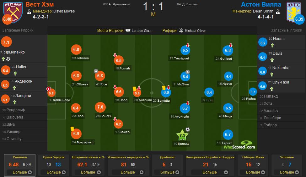 WhoScored: Ярмоленко - лучший в составе Вест Хэма в матче с Астон Виллой - изображение 1