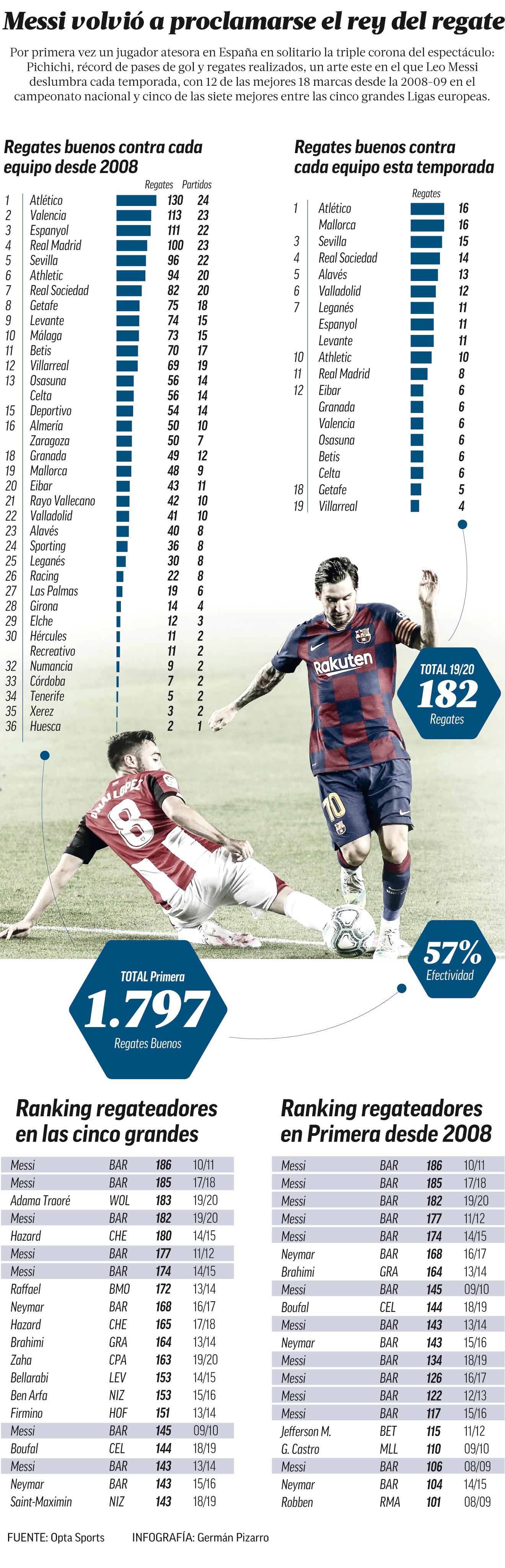Marca: Месси – лучший дриблер Ла Лиги в сезоне-2019/20 - изображение 1