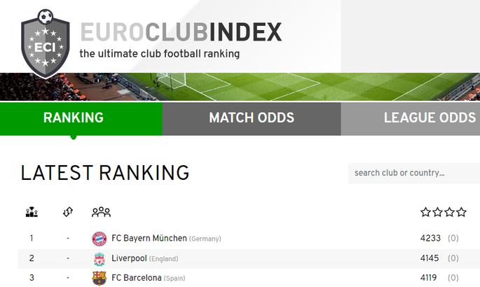 Рейтинг футбольных клубов Европы EuroClubIndex - позиции представителей Украины в еврокубках