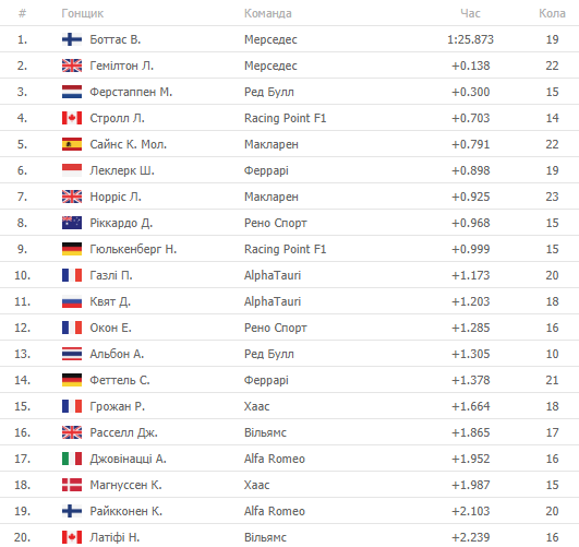 Формула-1. Валтери Боттас побеждает в последнем тренировочном заезде Гран-при Великобритании - изображение 1