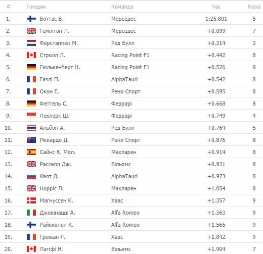 Формула-1. Хемілтон перемагає у Кваліфікації Гран-прі Великобританії - изображение 1