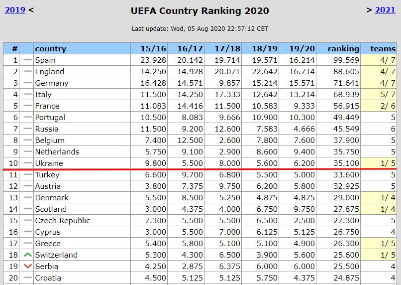 Таблица коэффициентов УЕФА. Шахтер втягивает Украину в топ-10 сезонного рейтинга - изображение 1