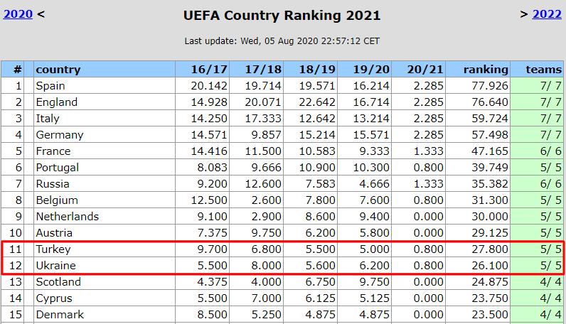 Таблица коэффициентов УЕФА. Шахтер втягивает Украину в топ-10 сезонного рейтинга - изображение 2