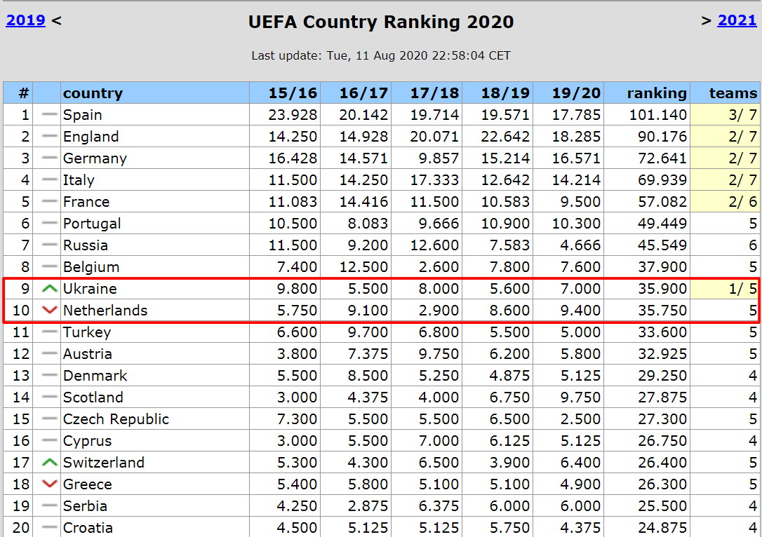 Таблица коэффициентов УЕФА. Сила одного - Украина обходит Нидерланды - изображение 1