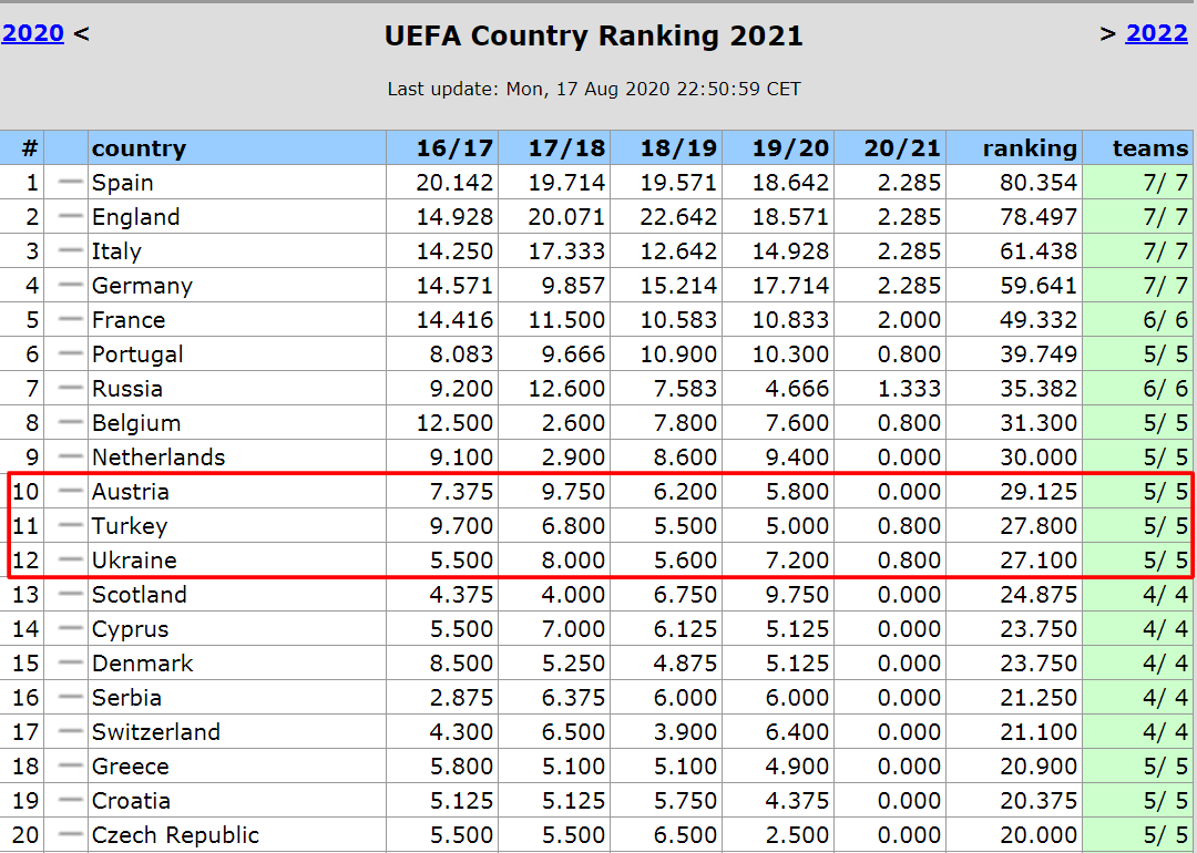 Таблица коэффициентов УЕФА. Финиш как новый старт - изображение 1