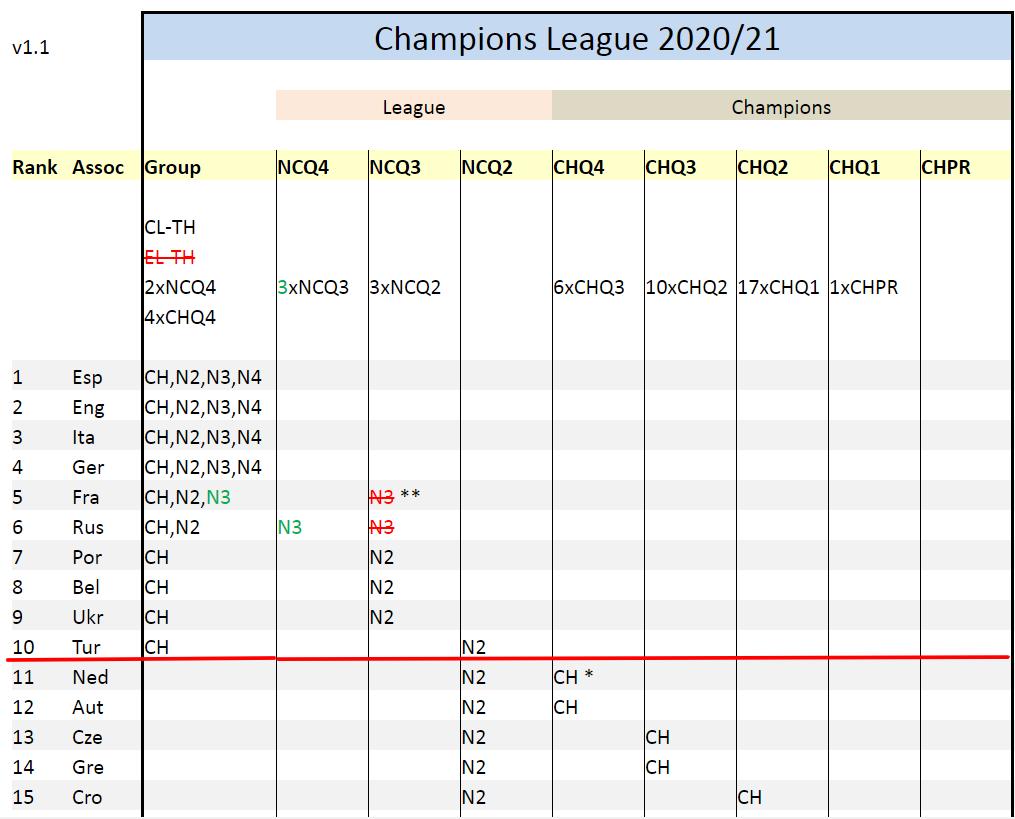 Таблица коэффициентов УЕФА. Финиш как новый старт - изображение 2