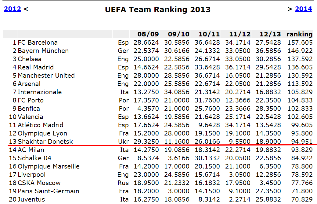 Рейтинг клубов УЕФА. Исторический максимум Шахтера. Потеснить с рекордного места еще может Лион - изображение 1