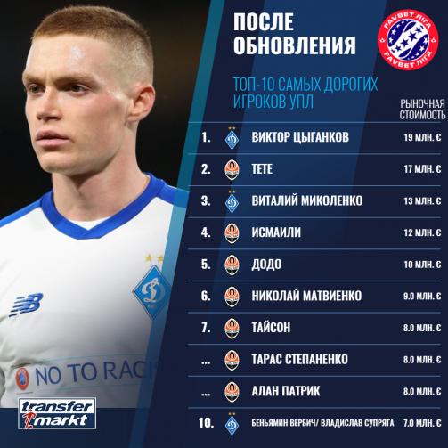 Transfermarkt: Цыганков остается самым дорогим игроком УПЛ. У Додо - самый большой прирост в цене - изображение 1