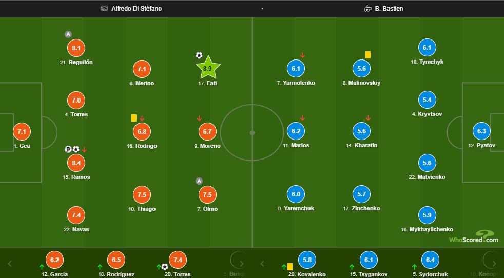 Пятов и Сидорчук - лучшие из состава сборной Украины в матче с Испанией - изображение 1