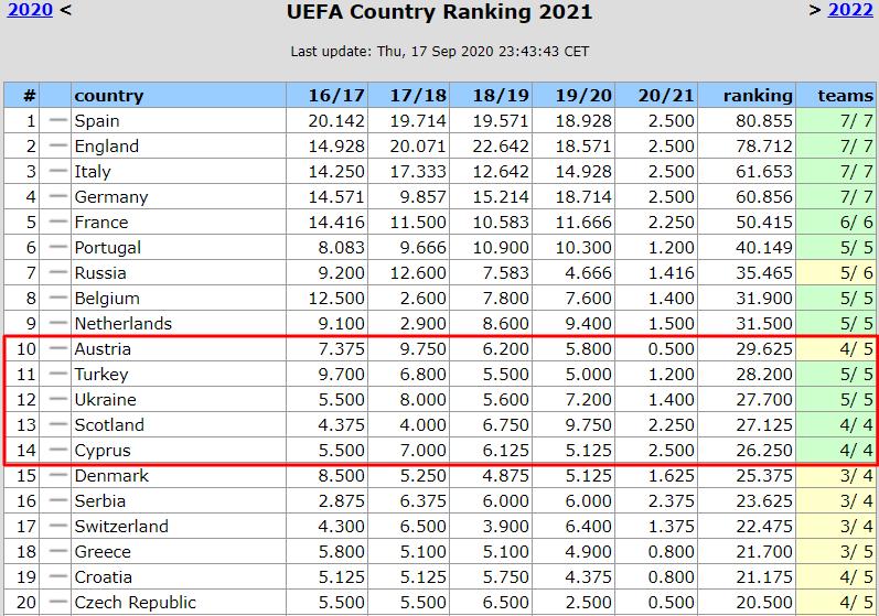 Таблиця коефіцієнтів УЄФА. Максимум, де не чекали. Динамо і Колос дають результат - изображение 1