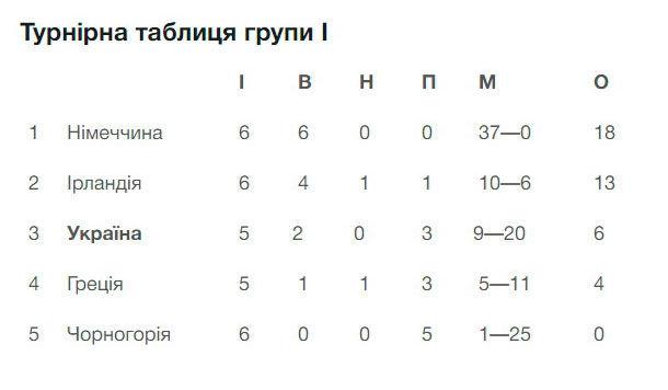 Женская сборная Украины разгромила Грецию и сохраняет шансы на выход на Евро-2022 - изображение 1