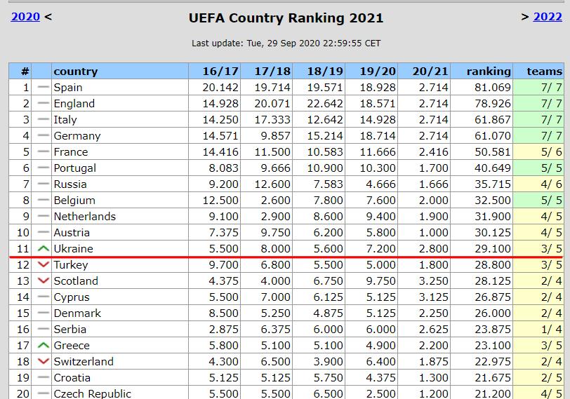 Украина поднимается на две строчки в Таблице коэффициентов. Благодаря бонусу от Динамо - изображение 1
